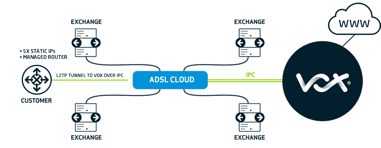 PP ADSL Fat Pipe Business Structure FA 2